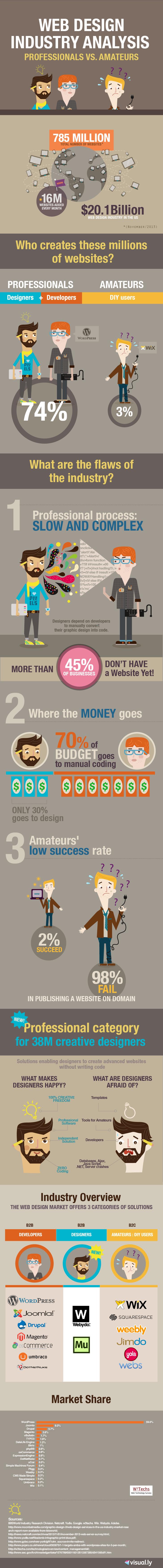 Webydo-Infographic